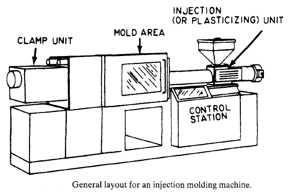 Injection molding machine structure