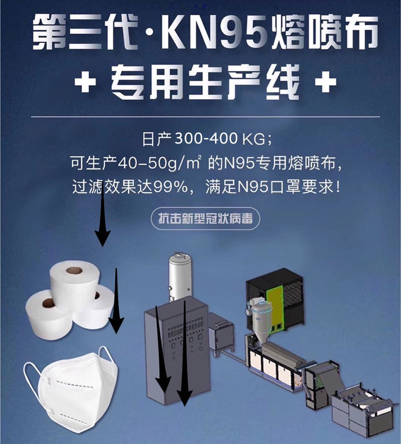 德玛克熔喷布机、KN95熔喷布专用生产线,助力全球疫情